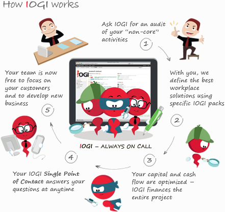 How IOGI business IT solutions work
